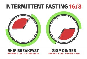Scheme and concept of Intermittent fasting . Vector illustration. Infographic
